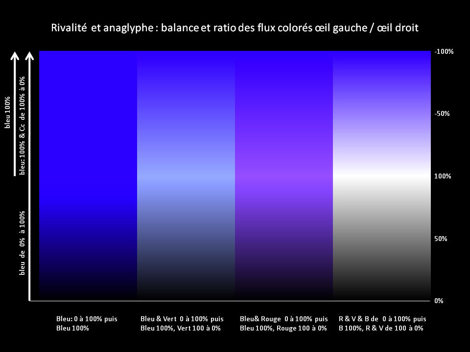 Differentes Nuances De Bleu