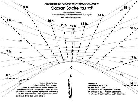 comment installer un cadran solaire